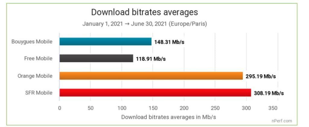 nperf débits moyens descendants 5G 2021